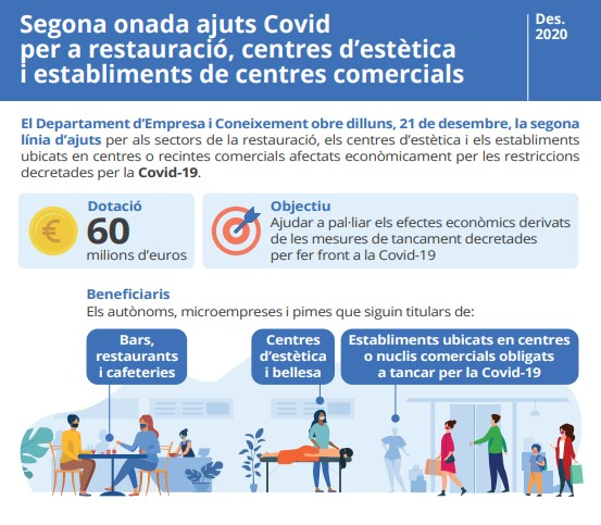 Segona convocatòria d'ajuts COVID per a establiments de restauració i centres de bellesa