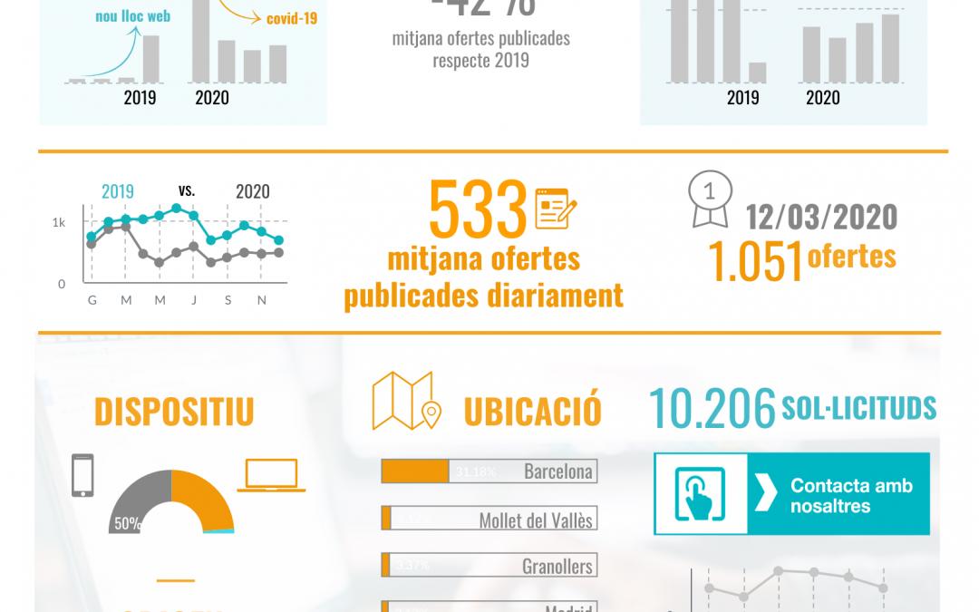 Indicadors d'activitat del web d'ofertes XALOC de l'any 2020